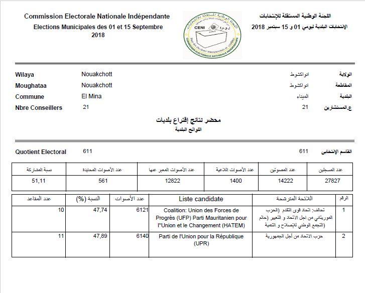 المحضر الرسمي لنتائج بلدية الميناء الصادر عن اللجنة المستقلة للانتخابات
