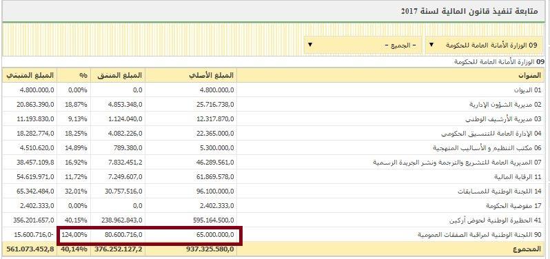 المعطيات المتشورة عن ميزانية الأمانة العامة للحكومة، وعن إنفاق اللجنة الوطنية لرقابة الصفقات نسبة 124% من ميزانيتها