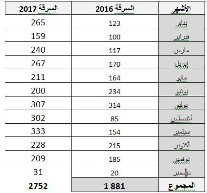 حصيلة جرائم السرقة خلال العام 2017