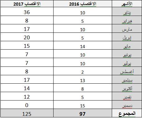 حصيلة جرائم الاغتصاب خلال العام 2017