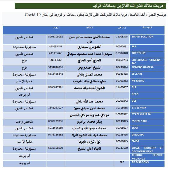 أسماء ملاك الشركات التي فازقت بصفقات التراضي التي أبرمتها وزارة الصحة