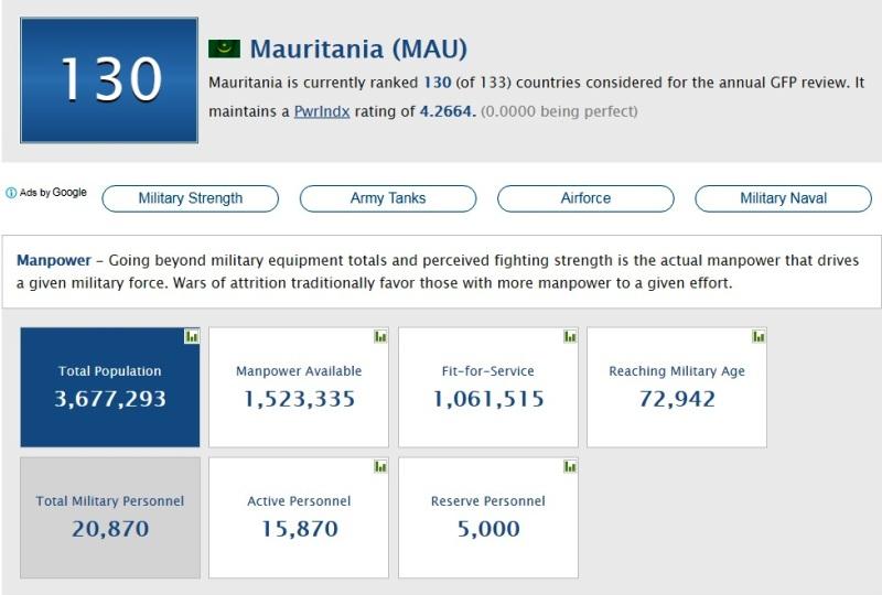 معلومات عامة عن موريتانيا وجيشها على الموقع الأمريكي المتخصص