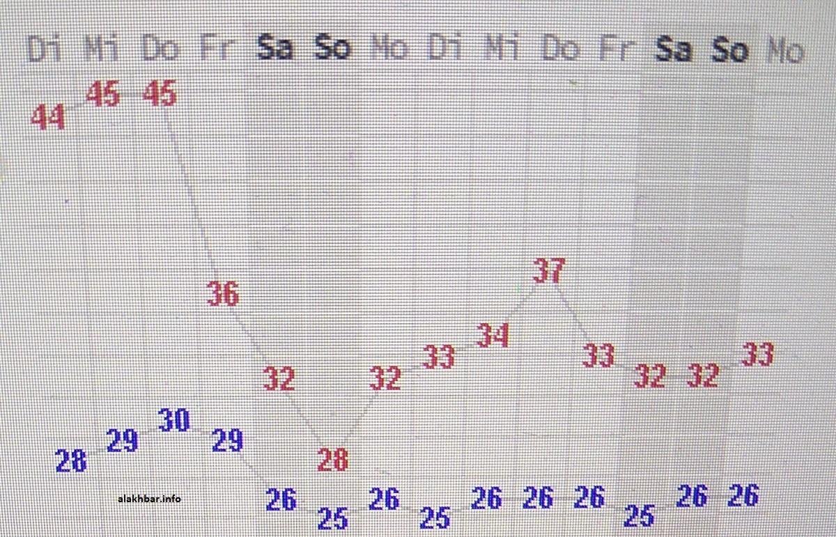 درجات الحرارة المتوقعة في نواكشوط، خلال أسبوعين