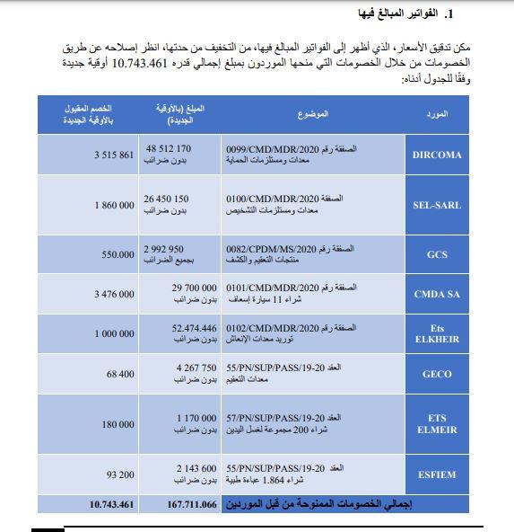صفقات كانت الأسعار التي ورد في فواتيرها مبالغ فيها طبقا لقرير وزارة المالية