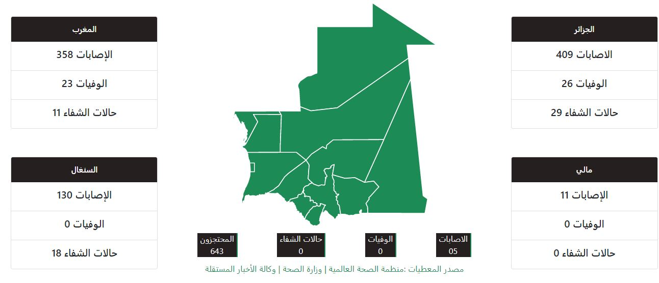 واجهة الموقع الذي يرصد حالات الإصابة بفيروس كورونا في موريتانيا والدولة المجاورة لها