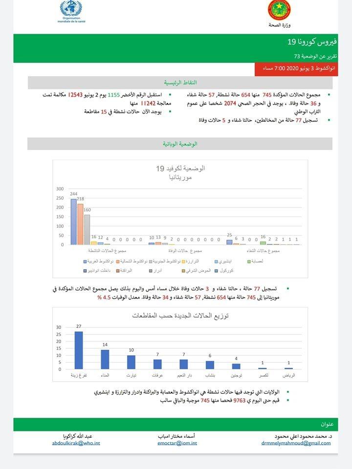 التقرير الذي نشرته صفحة ممثلية منظمة الصحة العالمية في موريتانيا عند الساعة: 21:56 دقيقة